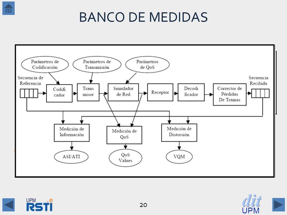 BANCO DE MEDIDAS [Alvarez Villacé 2011] Arquitectura Funcional